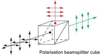 Polarisation beamsplitter cube