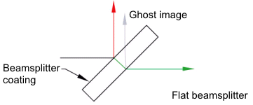 Beam offset and ghosting introduced by a flat beam splitter